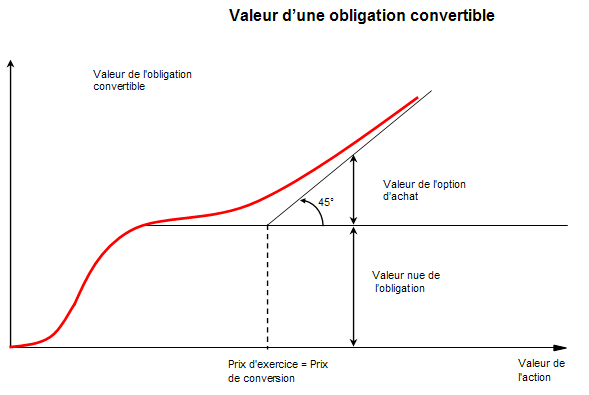 Focus sur les obligations convertibles