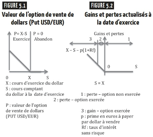 La vente d'option de vente - vente de put