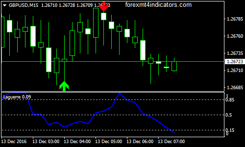 Laguerre Stripped of Double Stochastic MT5 Indicator | Forex MT4 Indicators