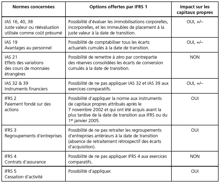 réévaluation des options)