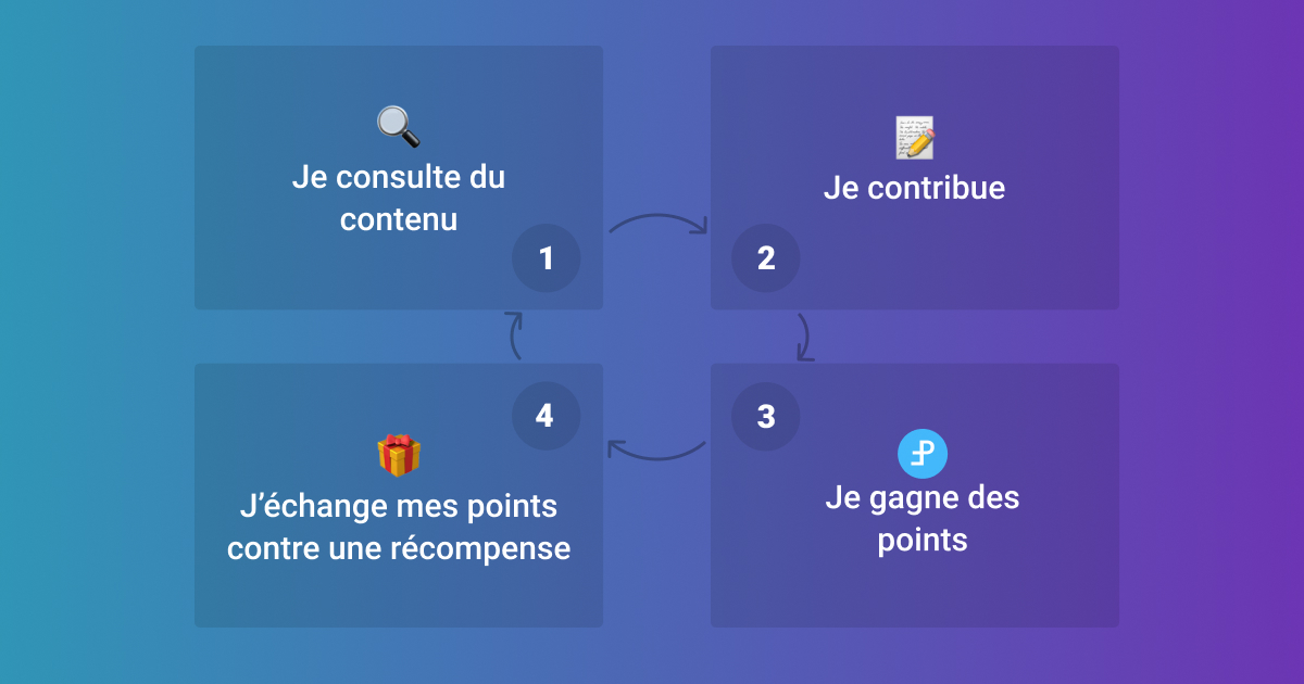 Jéchange des options quest-ce que cest