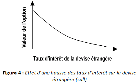 options de taux dintérêt)
