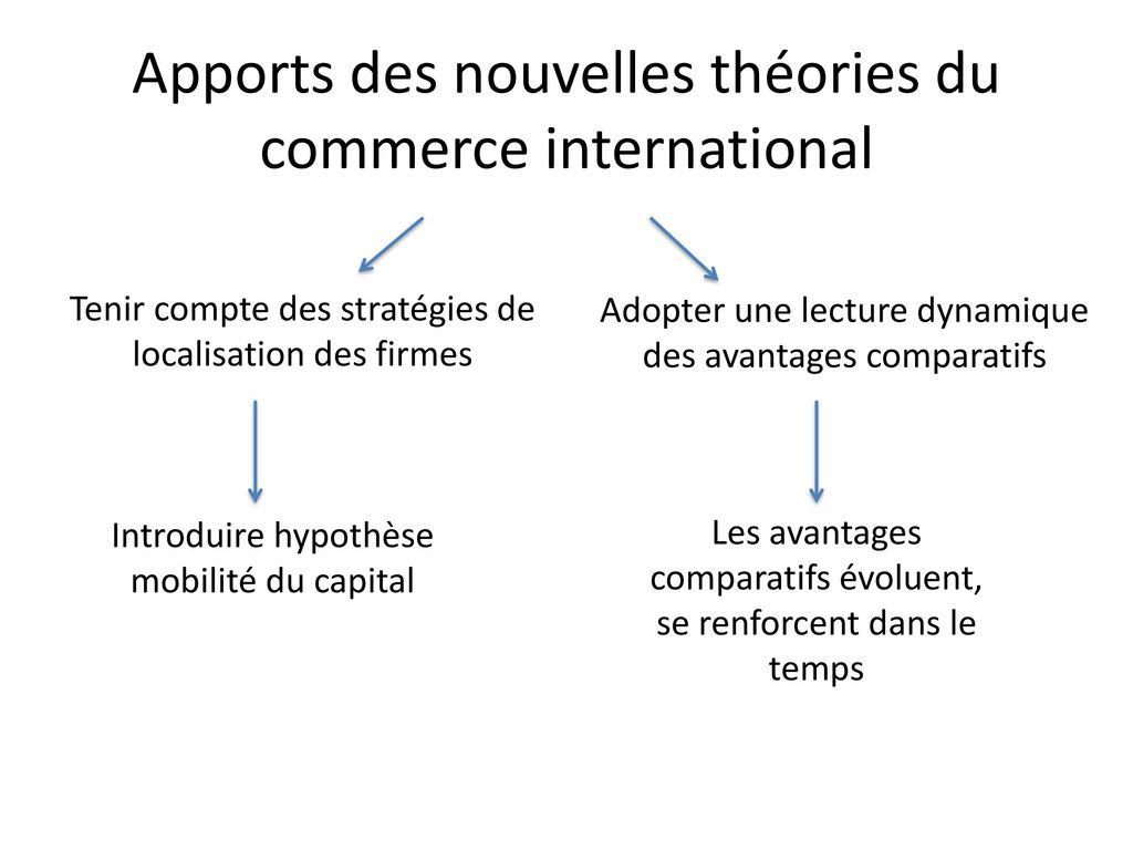 nouvelles du commerce international)