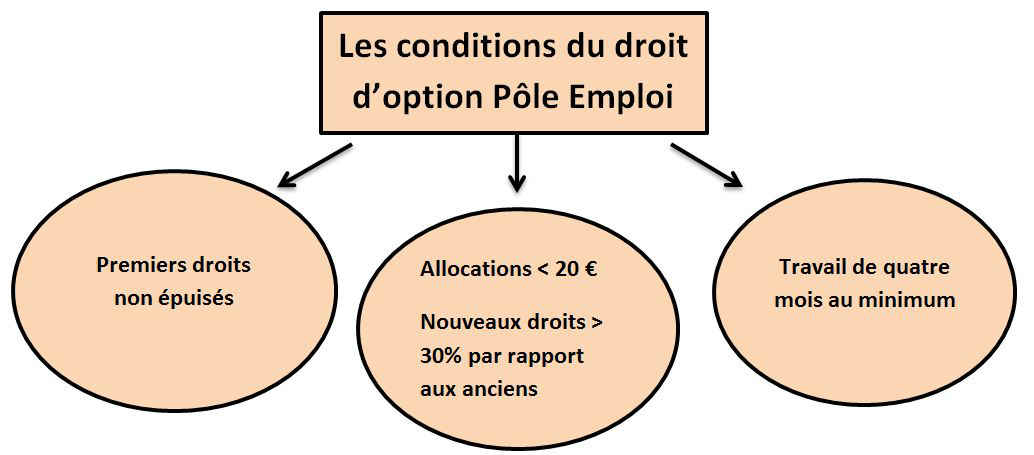 option en droit