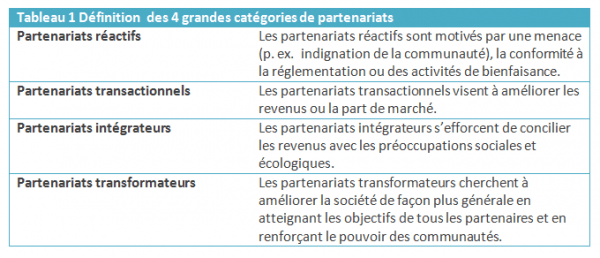 option de partenariat