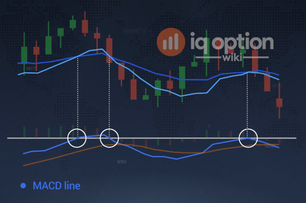option binaire macd