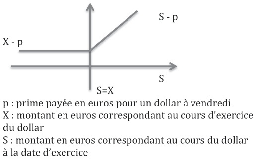 option de vente en dollars