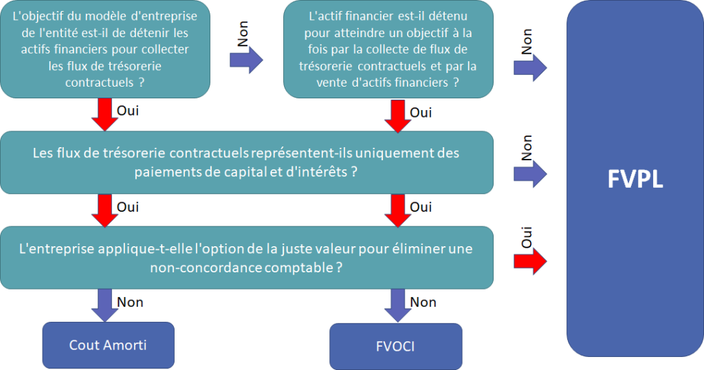 options dactifs financiers