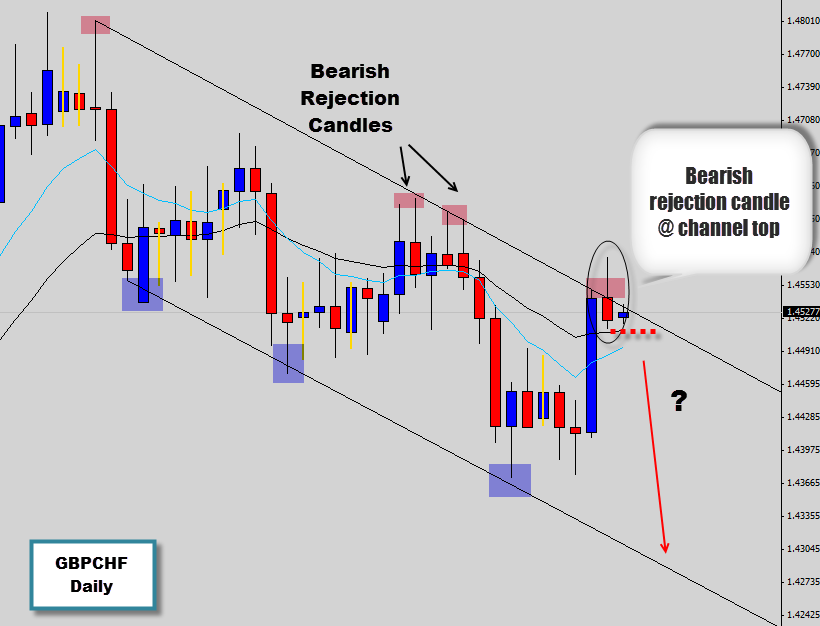 échange formation trading