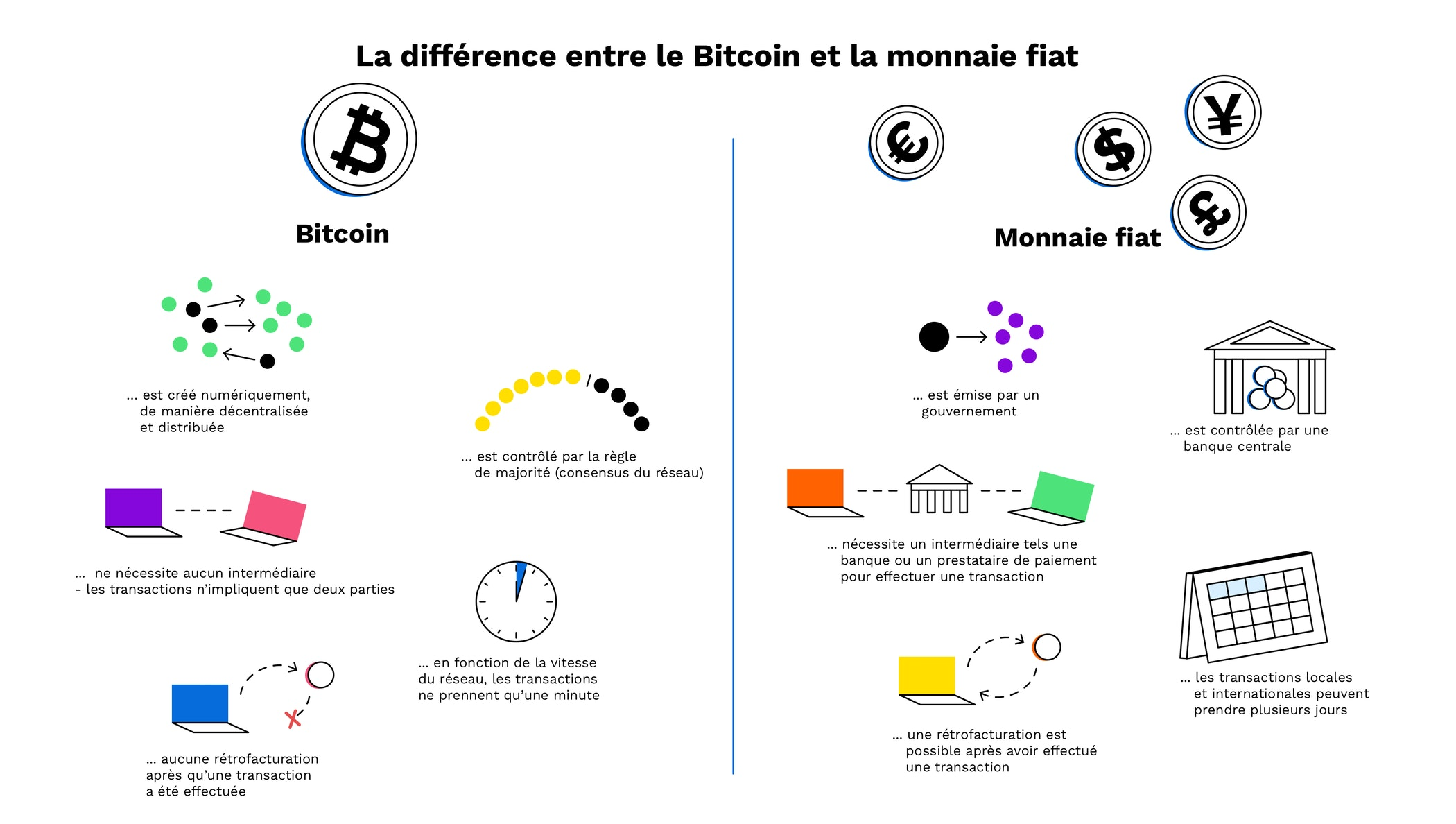 « Crypto-monnaies » (Bitcoin, etc.) : attention aux arnaques !