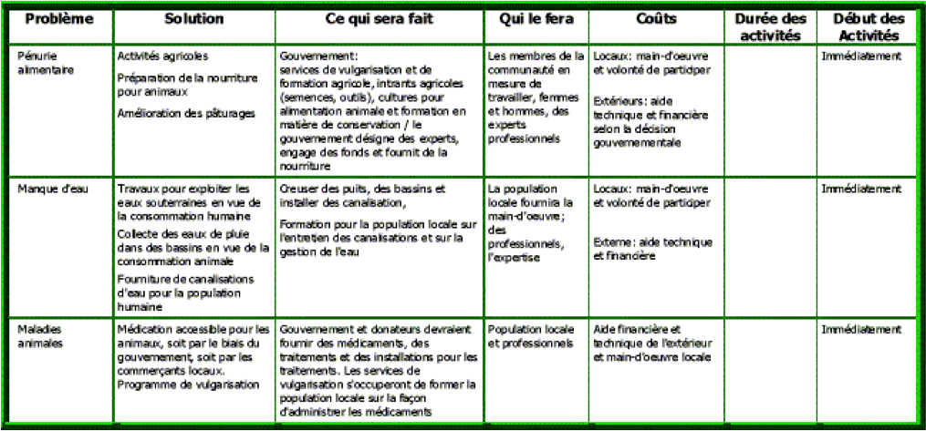 exemples de gestion des options