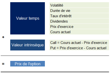 Les options | Formation Bourse | Zone bourse