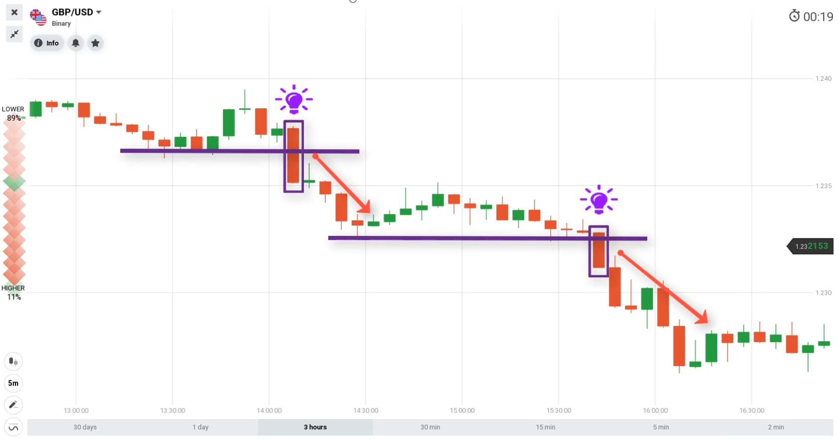 trading doptions binaires le week-end)