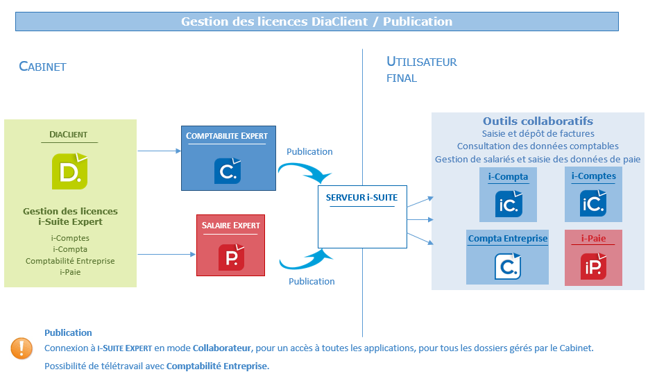 comptabilité interne des options)