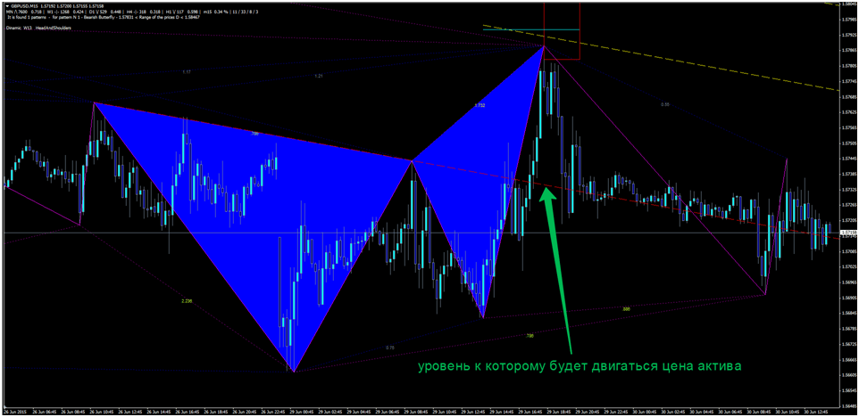 gartley et options binaires)