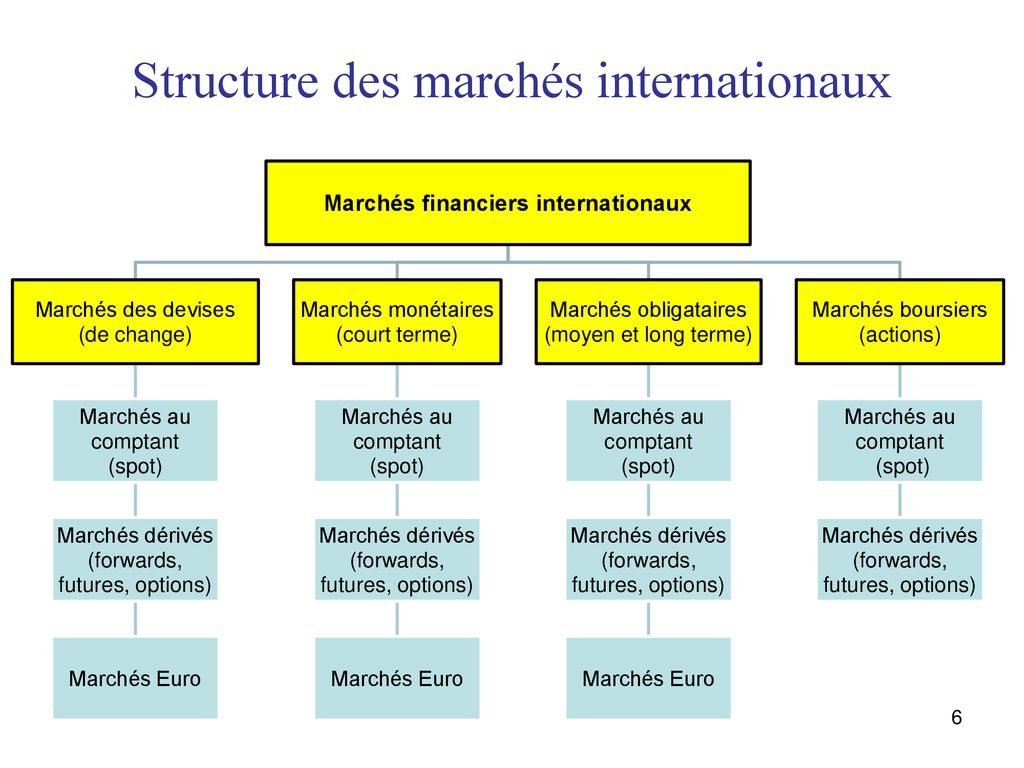 marché des options internationales