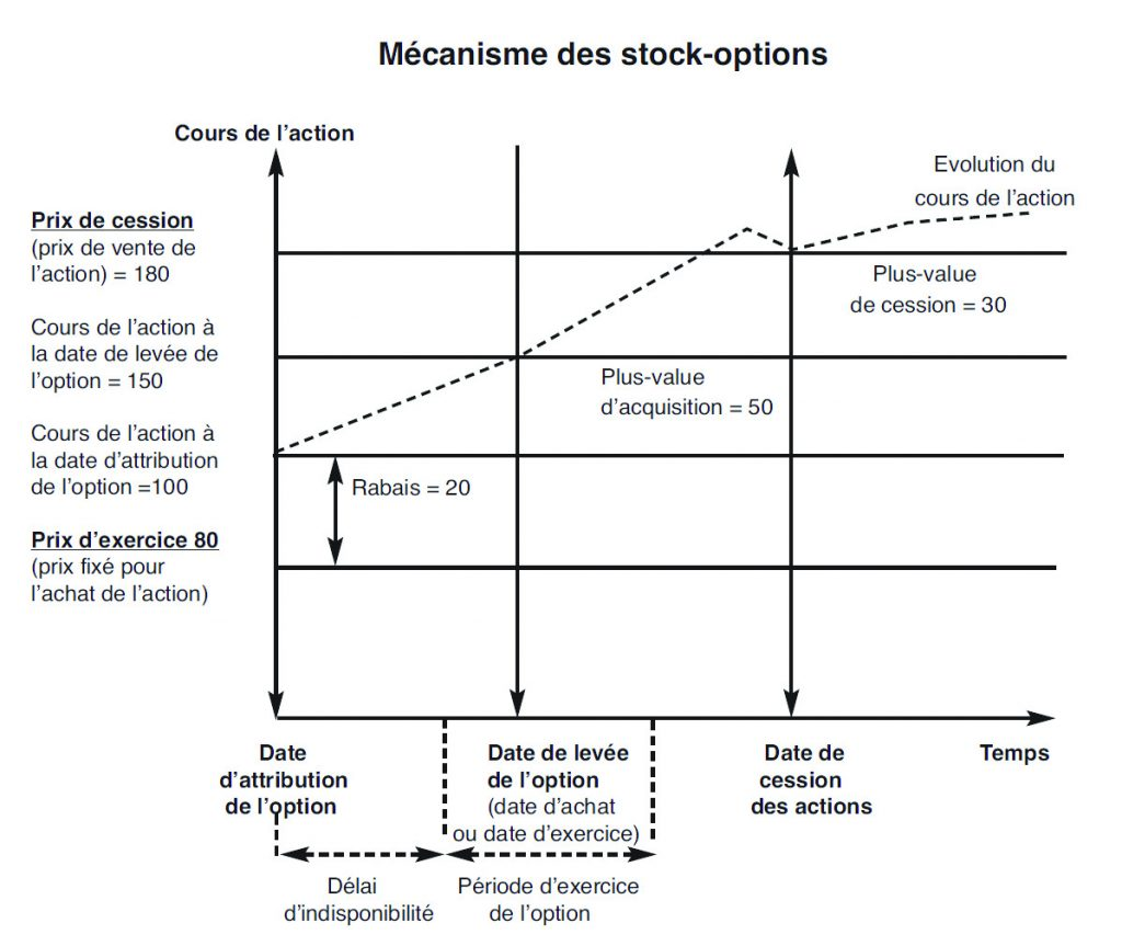 options dachat dactions sans investissement)