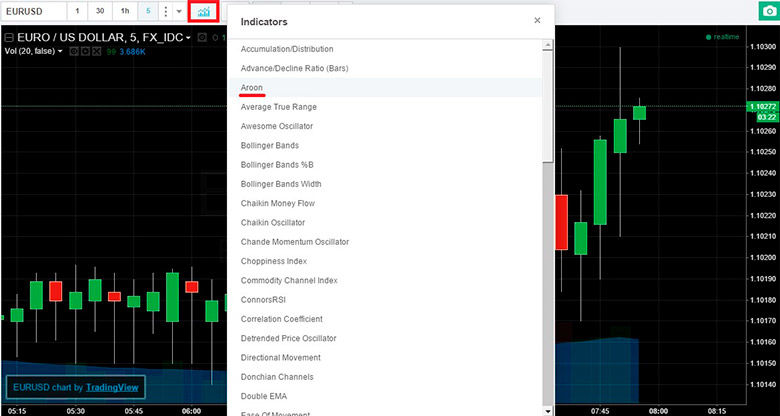 Aroon Forex Binary Options Trading Strategy   Forex MT4 Indicators